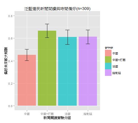 看到中國經濟起飛新聞後變得較為「短視近利」的現象主要出現在泛藍選民中
